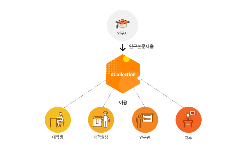 dCollection 소개